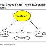 Benjamin Graham's Mr. Market