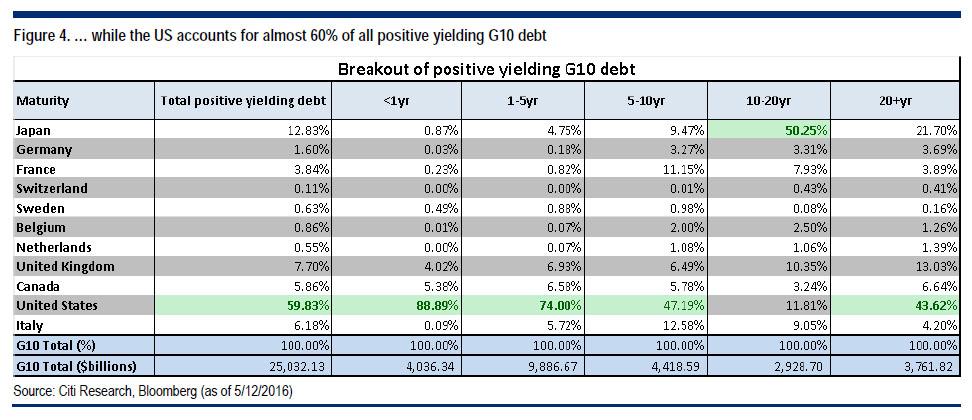 Citi TSY + debt