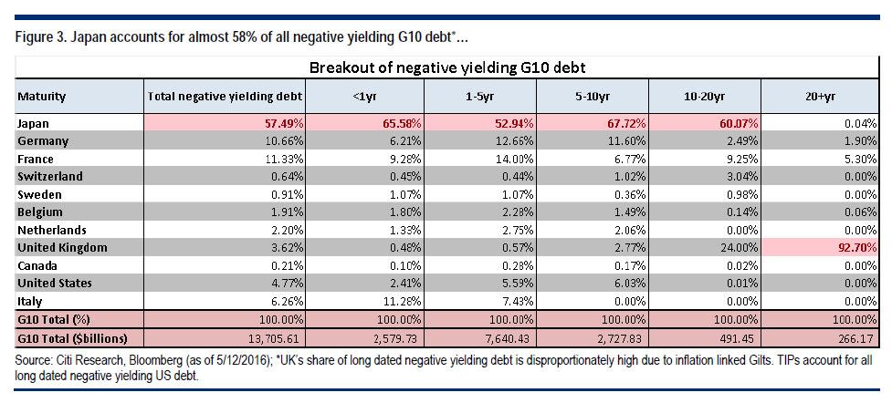 Citi neg debt