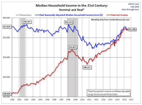 median household